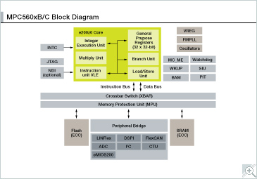 NXP<sup&gt;&amp;#174;</sup&gt; MPC560XB Microcontroller Block Diagram