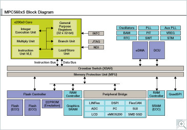 NXP<sup&gt;&amp;#174;</sup&gt; MPC560XS Microcontroller Block Diagram
