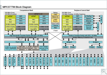 MPC5777M 32-bit Multicore MCU for Powertrain Block diagram