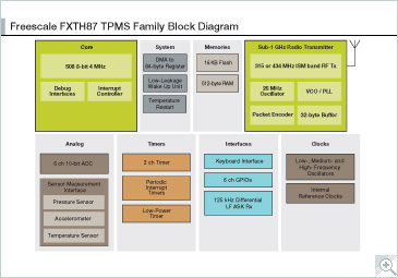 Xtrinsic FXTH87xxxx6T1 TPMS Block Diagram