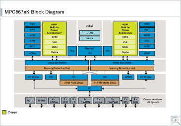 MPC567xK Microcontroller Block Diagram