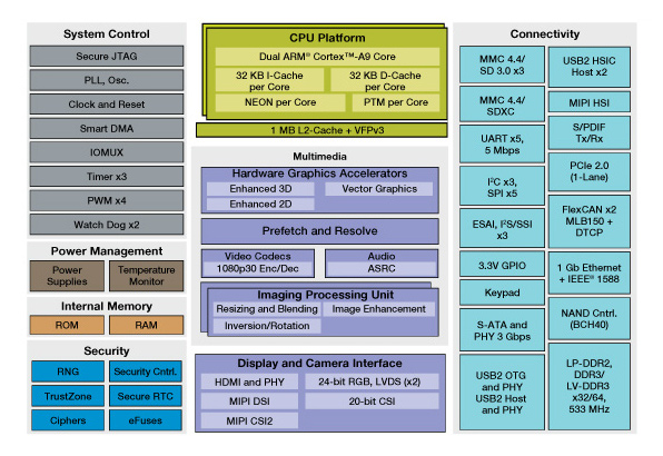 i.MX 6DualPlus  Multimedia Applications Processor Block Diagram