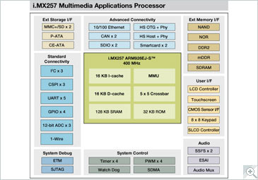 i.MX257 Multimedia Applications Processor Block Diagram