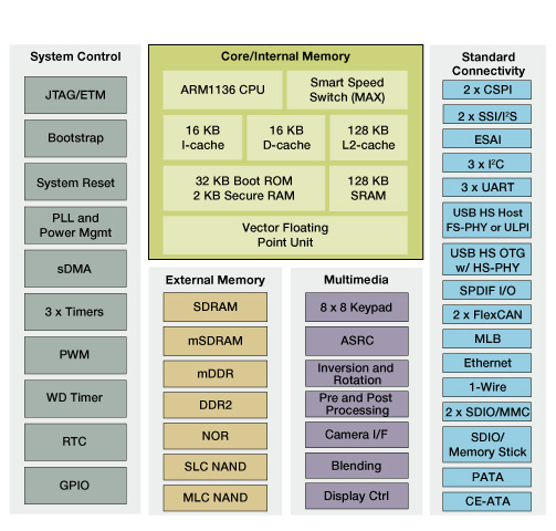 i.MX355 Applications Processor Block Diagram
