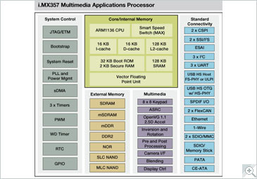 i.MX357 Multimedia Applications Processor Block Diagram