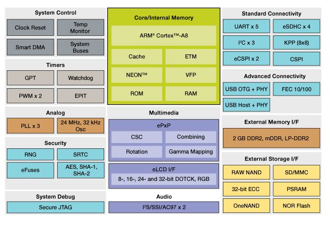 i.MX502 Multimedia Applications Processor Block Diagram