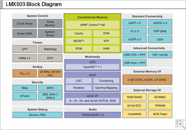 i.MX503 Multimedia Applications Processor Block Diagram