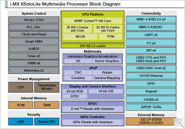 i.MX 6SoloLite Multimedia Applications Processor Block Diagram