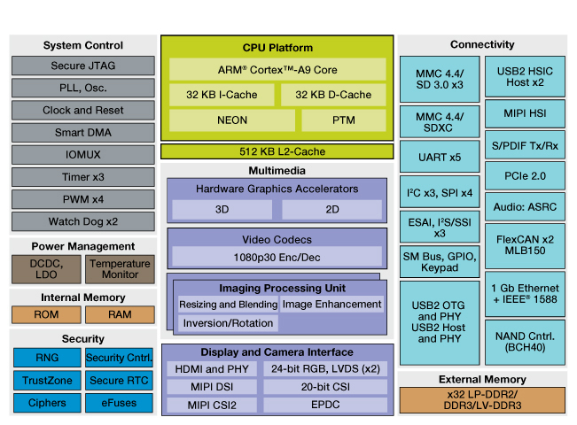 i.MX 6Solo Multimedia Applications Processor Block Diagram