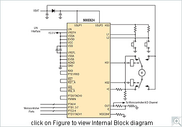 MM908E624 Block Diagram