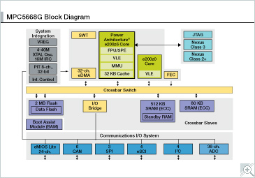 NXP<sup&gt;&amp;#174;</sup&gt; MPC5668G Microcontroller Block Diagram
