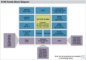 NXP<sup&gt;&amp;#174;</sup&gt; S12G Microcontroller Block Diagram