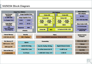 S32 V200 Family of processors for Advanced Driver Assistance Systems