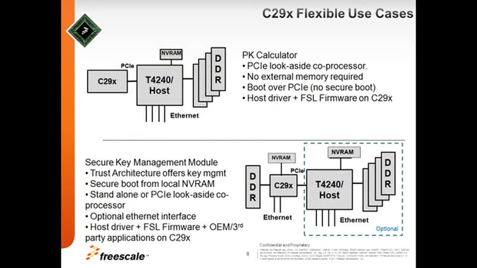 C29x Crypto Coprocessor Family - Introduction thumbnail