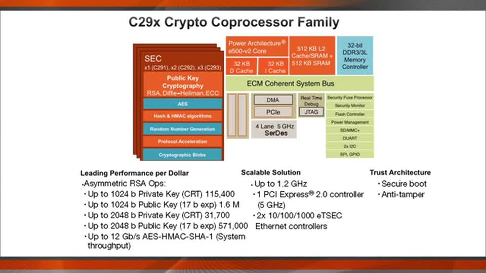 SSL Acceleration with C29x Crypto Coprocessor Family  - Introduction thumbnail