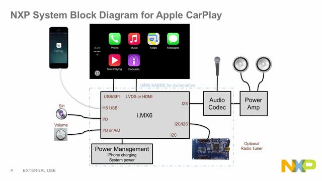 NXP<sup>&#174;</sup> Software for Apple CarPlay thumbnail