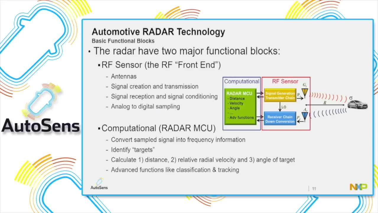S32r Radar Microcontroller S32r27 Nxp Problems Of Block Diagram Reduction In Control System The Quest For High Resolution Market Drivers And Technical Challenges