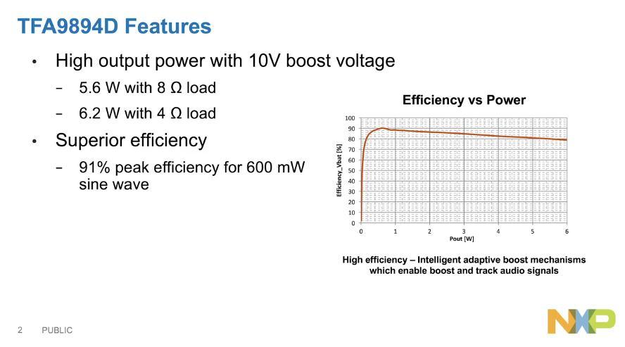 NXP<sup&gt;&amp;reg;</sup&gt; Smart Amplifier: Introducing the TFA9894D thumbnail