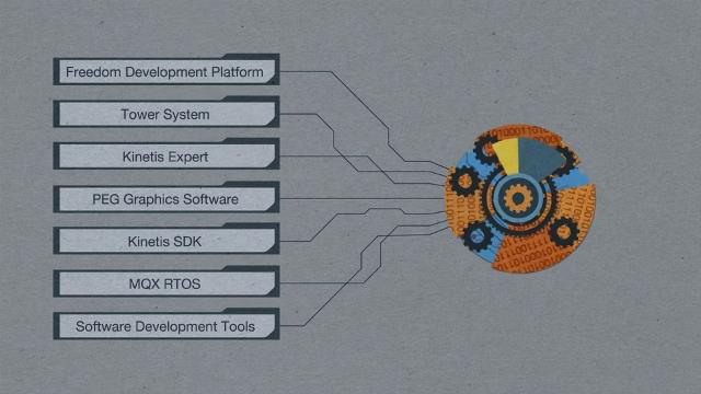 Kinetis<sup>&#174;</sup> MCU Enablement: Kinetis software development kit (SDK) Overview thumbnail