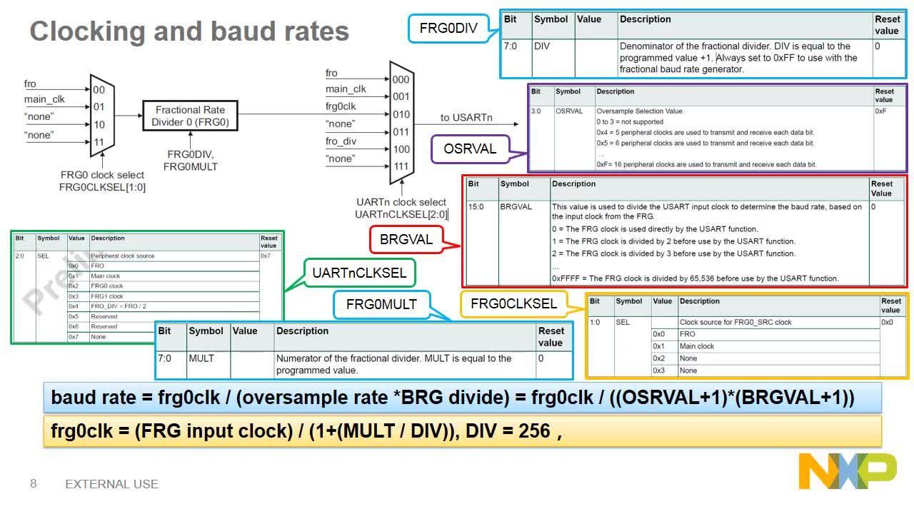 LPC80x微控制器系列:串口通信技术详解 thumbnail