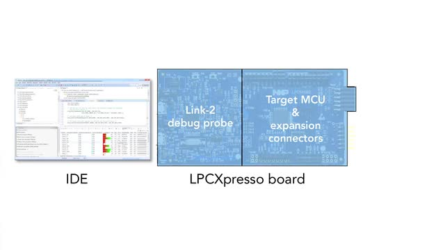 LPCXpresso Introduction thumbnail