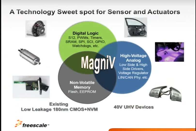 Introducing the New MagniV<sup&gt;&amp;#174;</sup&gt; S12 ZVC Family -- CAN node applications thumbnail