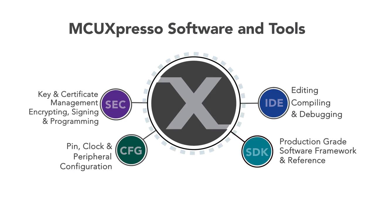 MCUXpresso Software and Tools Overview thumbnail