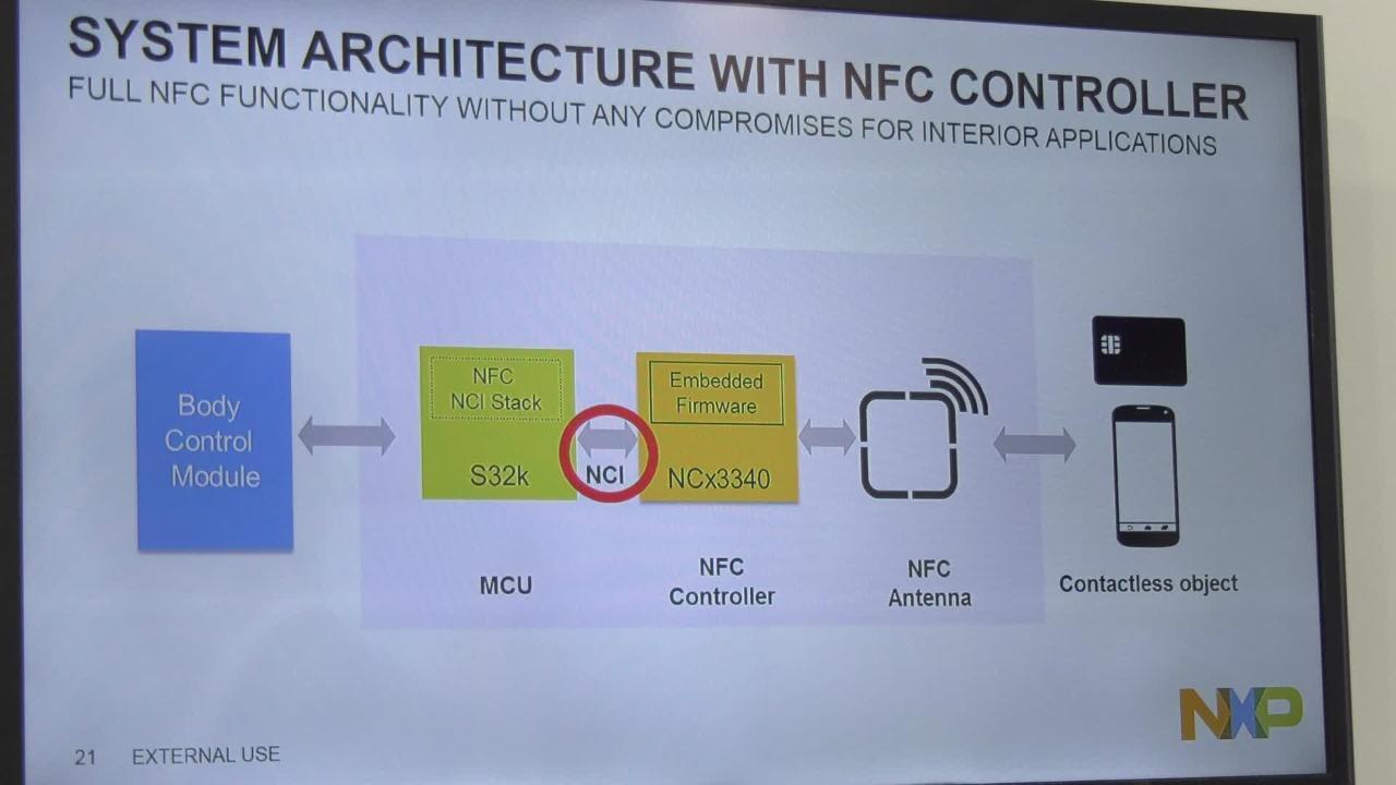 32-bit Automotive General Purpose MCUs | NXP