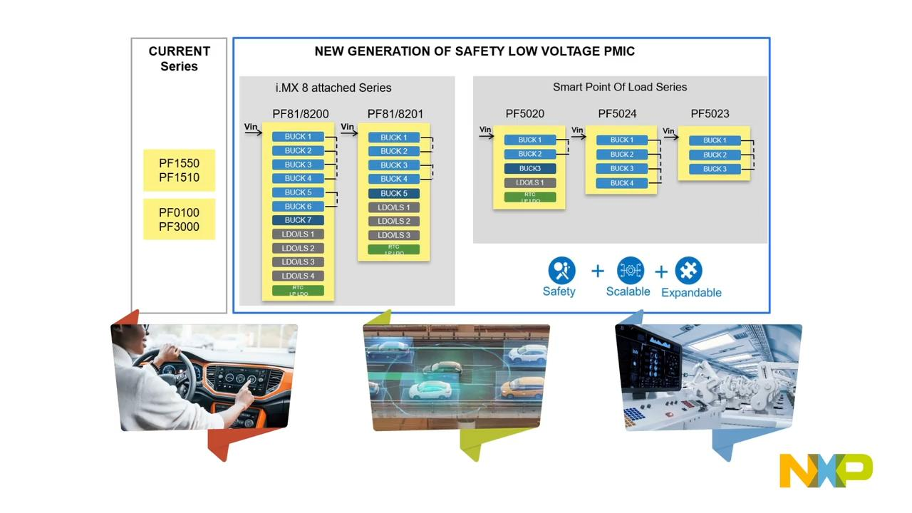 NXP Low Voltage PMIC Family facilitates safe platform development thumbnail