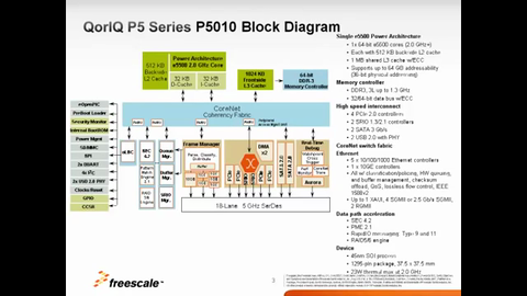 QorIQ<sup>&#174;</sup> P5020/P5010 - Product Introduction thumbnail