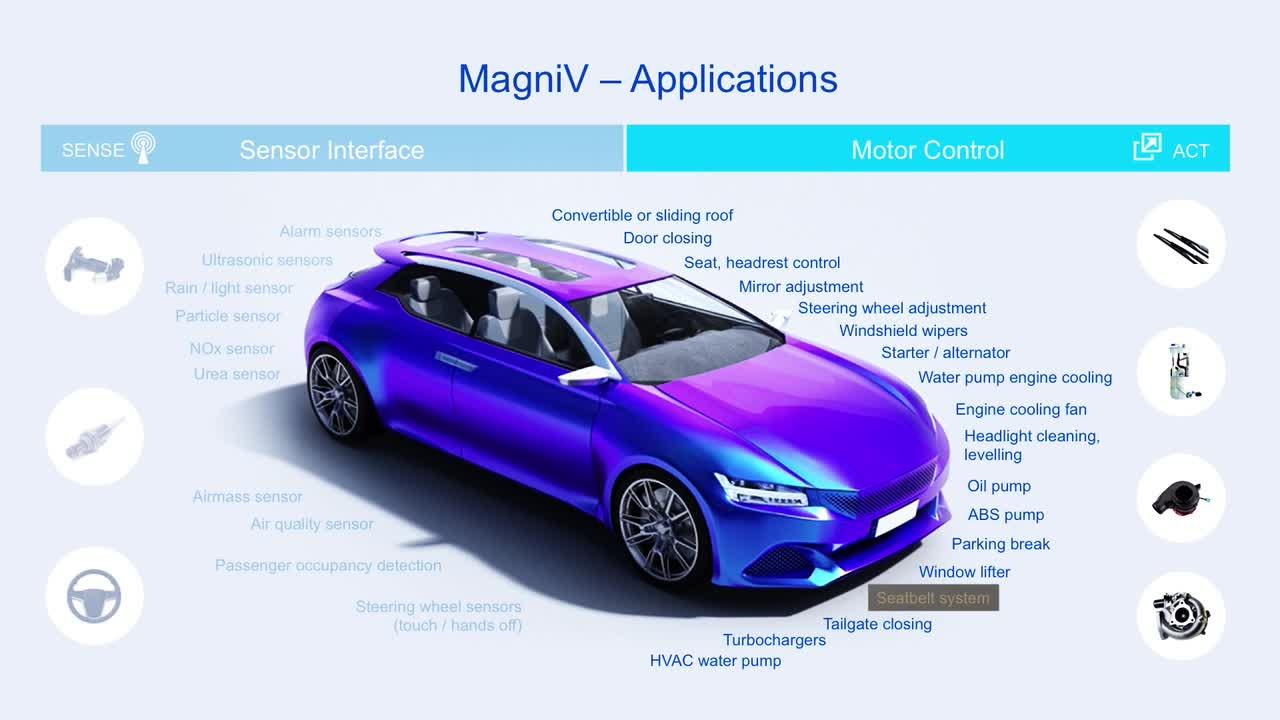 Simplify your system design and reduce time to market with integrated S12 MagniV<sup&gt;&amp;#174;</sup&gt; solutions  thumbnail