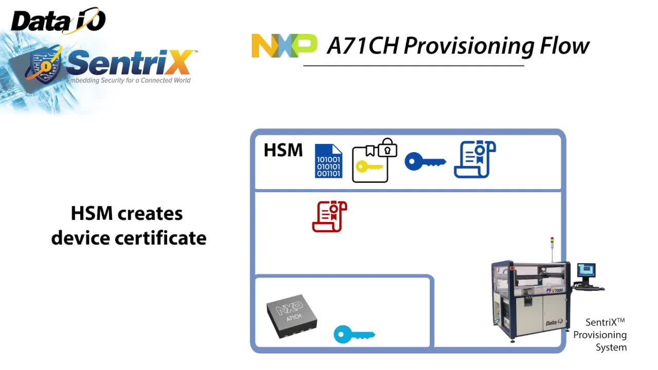 Data I/O Secure Provisioning Flow of A71CH thumbnail