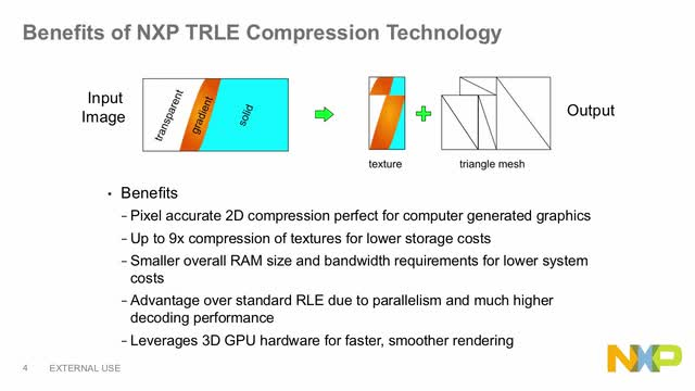 NXP<sup>&#174;</sup> SOFTWARE FOR TESSELLATION RUN LENGTH ENCODING (TRLE) for Image Compression thumbnail
