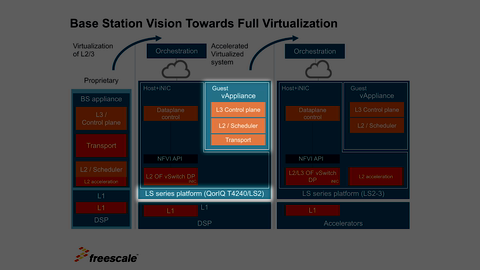 vAccess Network Development Base Station Example thumbnail