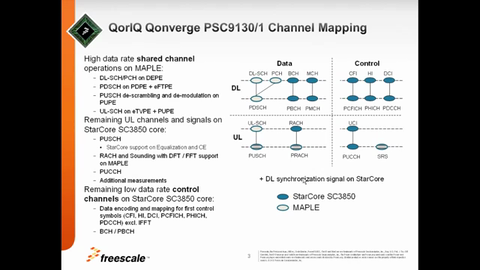 VortiQa<sup>&#174;</sup> Layer 1 Baseband software overview thumbnail